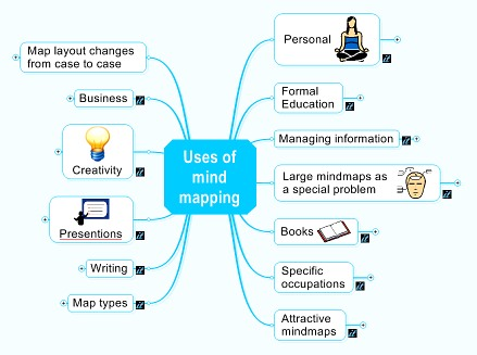 File:Uses-of-mindmapping.jpg