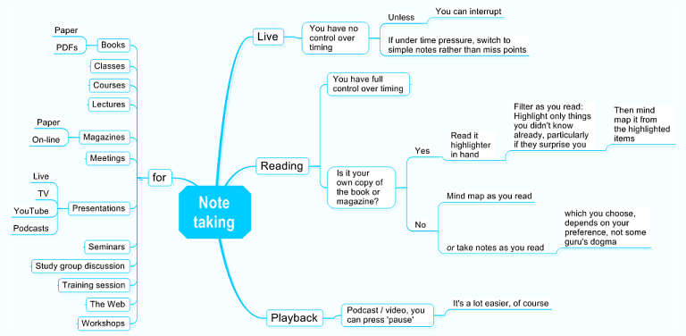 How to make a mind map wikit note taking sg ccuart Choice Image