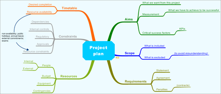 project planning outline