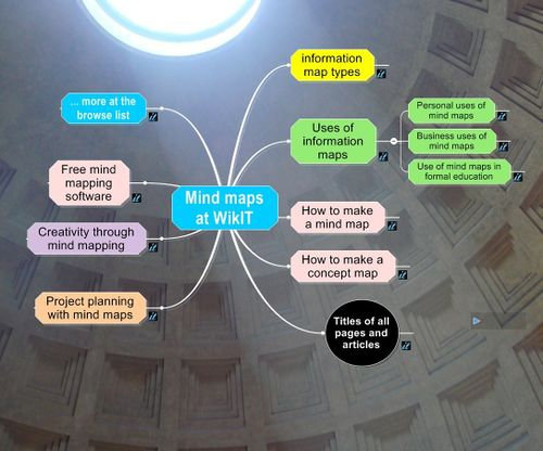 WikIT-on-information-maps.jpg