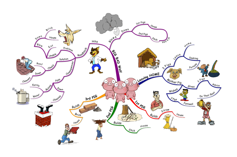 Image Size Chart Birds And Pigs Png: File:3-Little-Pigs-Mind-Map.png